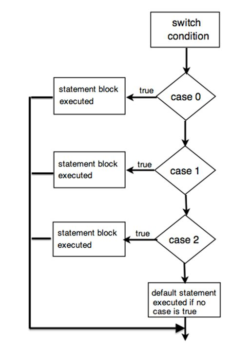 flowchart of switch statement in c switch in flowchart 28 images switch flowchart exle