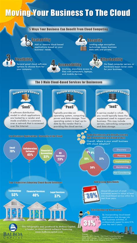 cloud computing infographic cloud computing benefits for small businesses visual ly