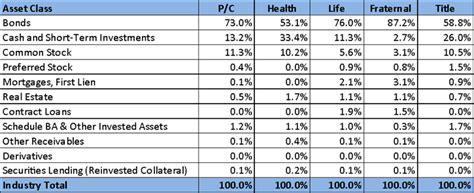 The Evolution Of Investment Portfolio Asset Allocations In