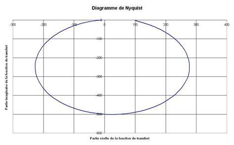 diagramme de bode filtre passe bas matlab comment tracer les diagrammes th 233 oriques de bode black et
