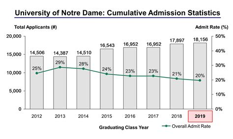 Notre Dame Mba Asmissions 2015 by League Schools 2016