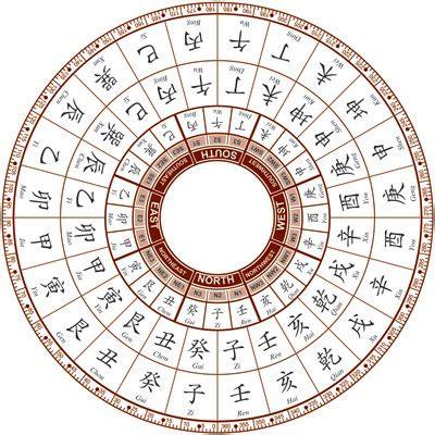 Compass School Liqi Pai Dfs Feng Shui 24 Mountain Template
