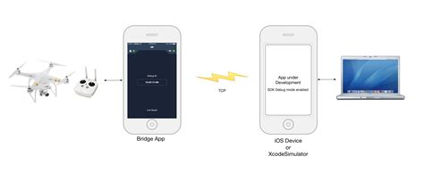 mobile app development workflow dji bridge app tutorial dji mobile sdk documentation