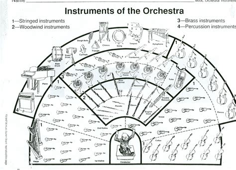 The Sections Of The Orchestra by Orchestra Printable To Color Orchestra Layout Exle