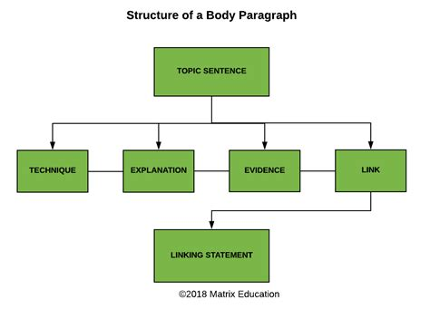 essay structure matrix part 6 how to write an essay for band 6 marks matrix