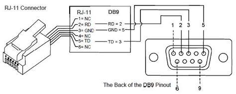 image result  db  rj pinout diagram diagram
