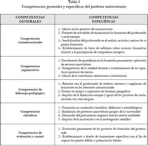 preguntas genericas y especificas funciones y escenarios de actuaci 243 n del profesor
