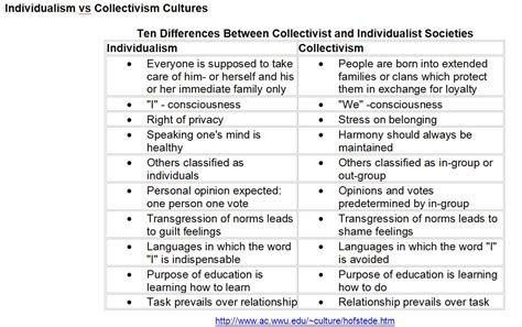 Essays On Individualism And Collectivism by Collectivism Vs Individualism Nature Nurture And