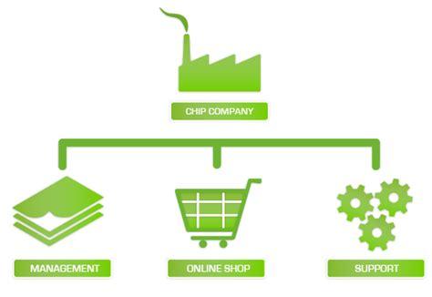 cara membuat online shop tanpa modal belajar cara bisnis online gratis tanpa modal untuk pemula
