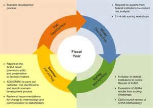 Vulnerability Assessment Report Template all hazards risk assessment methodology guidelines 2012 2013