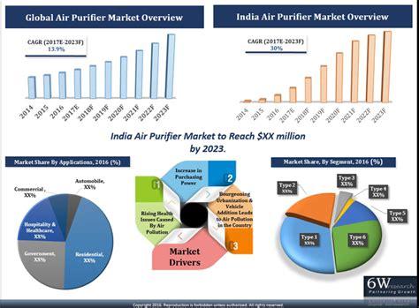 india air purifier market 2017 2023