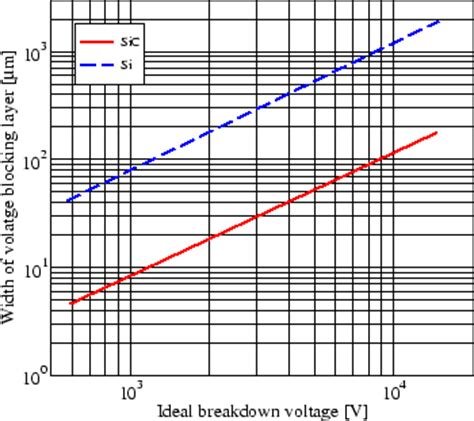breakdown voltage diode doping breakdown voltage diode doping 28 images zener breakdown and avalanche breakdown basic
