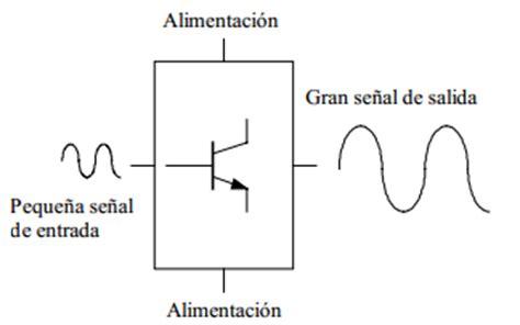 transistor bjt ejemplos introducci 211 n al transistor