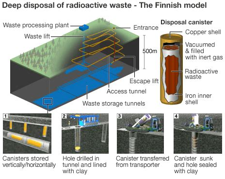worlds nuclear waste dump breaking national news and australian nuclear waste storage problem must be addressed eu bbc news