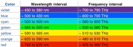 wavelength color chart color healing impact on human color therapy on humans