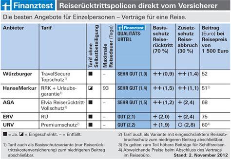 Autoversicherungen Stiftung Warentest by Reiserucktrittsversicherung Warentest Sehr Gut Kfz