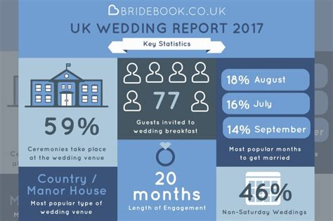 average wedding venue cost uk results are in from the bridebook co uk wedding report