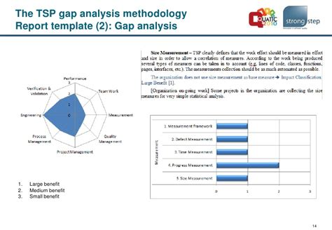 gap analysis template ideas medium size large report a gap analysis methodology for the team software process