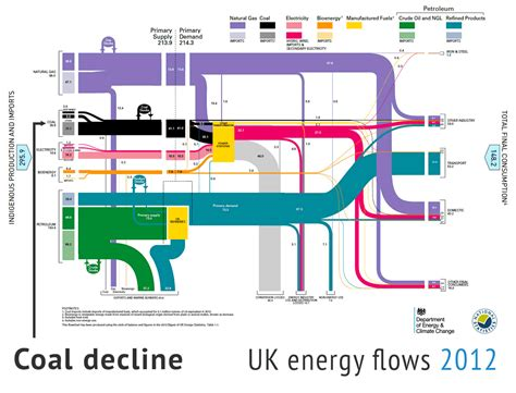 the chart six charts show uk s progress on low carbon energy slowing