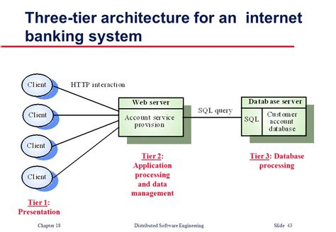 tier 3 banks distributed software engineering ppt