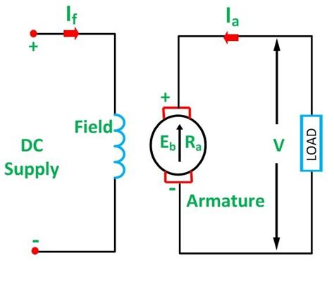 dc motor types types of dc motor shunt series compound wound motor
