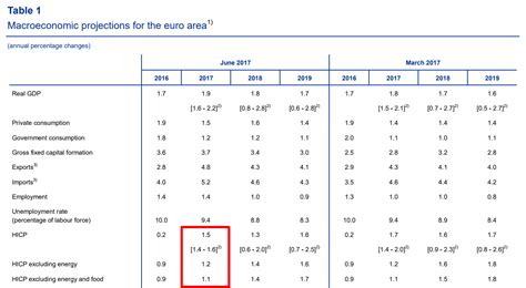 ecb no rate changes 100 ecb no rate changes goldman sachs expects no