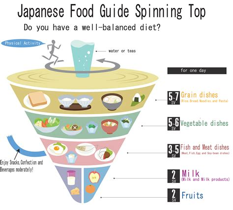 Japan Top following the national japanese diet may help you live longer