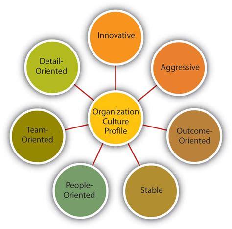 Organizational Culture Company Culture Template