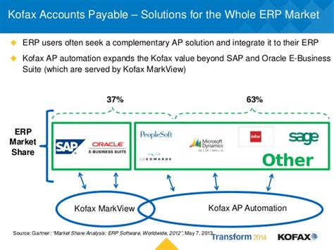 accounts payable workflow solutions transform 2014 kofax totalagility accounts payable