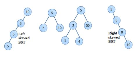 Binary Search Tree Insert Worst How To Insert Delete And Traverse A Binary Search Tree Explanation With Exle