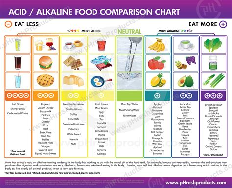 Air Alkali Holo Ph 8 alkaline vs acidic an apple and a lemon a day keeps the