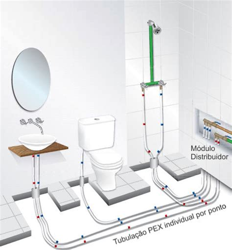 Plumbing Types by Hydraulic Types Of Installations Pvc Cpvc Ppr Pex Pvc