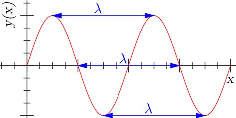 what is lambda in physics file sine wavelength svg wikimedia commons