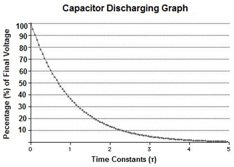 graph for capacitor charging and discharging capacitor discharging graph