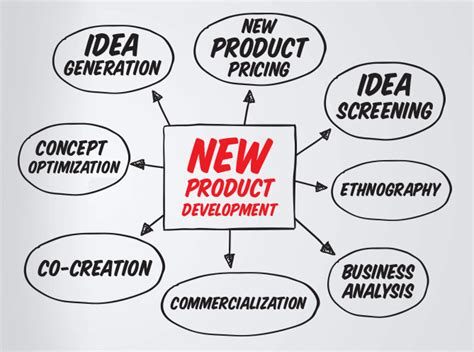 new product development research paper discuss the new product development strategies used in the