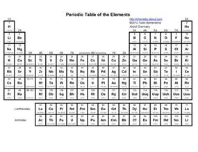 periodic table template blank peridoic table search results calendar 2015