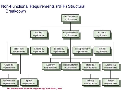 non functional requirements template design for non functional requirements
