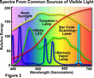 sources of visible light molecular expressions microscopy primer physics of light