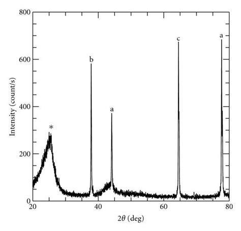 xrd pattern of carbon black raman spectroscopic study of carbon nanotubes prepared