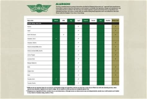 Wingstop Gift Card - menu item allergens info wingstop