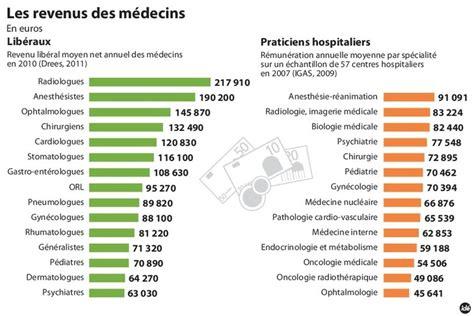 Grille Tarifaire Fonction Publique by Revenus Des M 233 Decins Le Grand 233 Cart La Croix