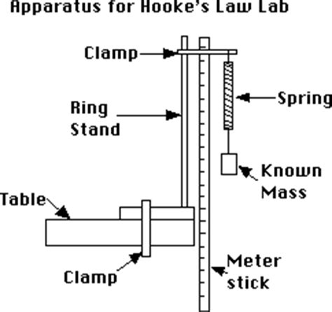 design an experiment that confirms the law of conservation of mass experimentally proving hooke s law jacob ward