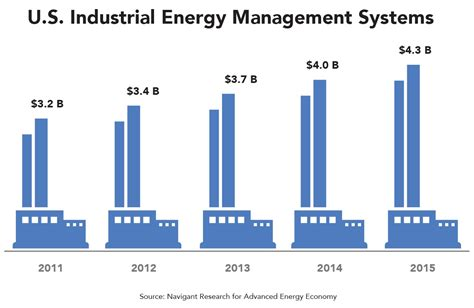 Mba In Energy Management Uk by Industrial Energy Management Systems Deliver And Expand