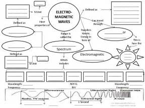 waves concept map lesson plan syllabuy co