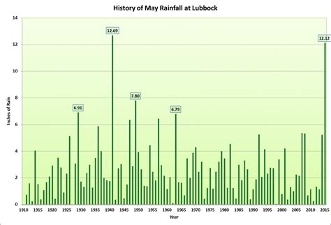 Lubbock Records Nws Lubbock Tx Record Setting May Rains In 2015