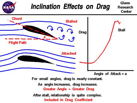 zeil definition inclination effects on drag