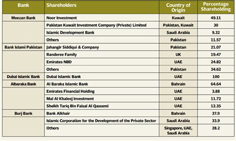 list of islamic banks in uk creating awareness the ownership and of islamic