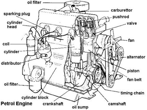 cool and exploded engine coloring book combustion engines to color books labeled diagram of car engine terminology members