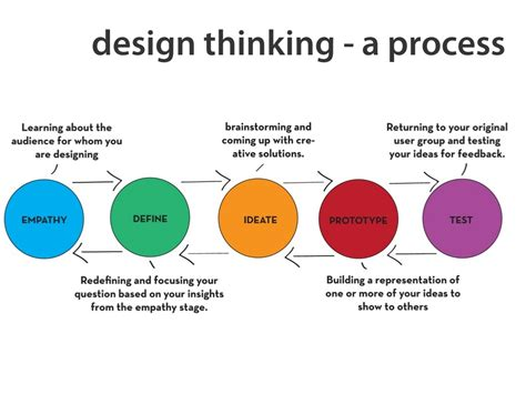 design thinking what is design thinking a process