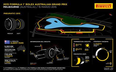 Calendario G P 2015 Le Sfide Che Attendono Gli Pneumatici Pirelli F1 Ad Albert